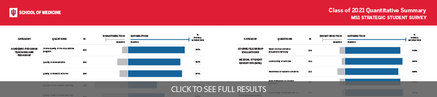Click to view full class of 2021 S3 quantitative results