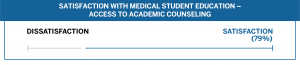 Class of 2018 S3 Satisfaction with Medical Student Education--Academic Counseling (79%)