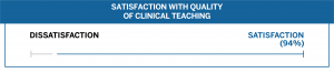 Class of 2019 S3 Satisfaction with Quality of Clinical Teaching (94%)