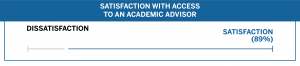 Class of 2020 Access to an Academic Advisor Satisfaction (89%)
