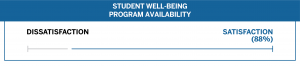 Class of 2021 S3 Student Well-Being Program Availability Satisfaction (88%)
