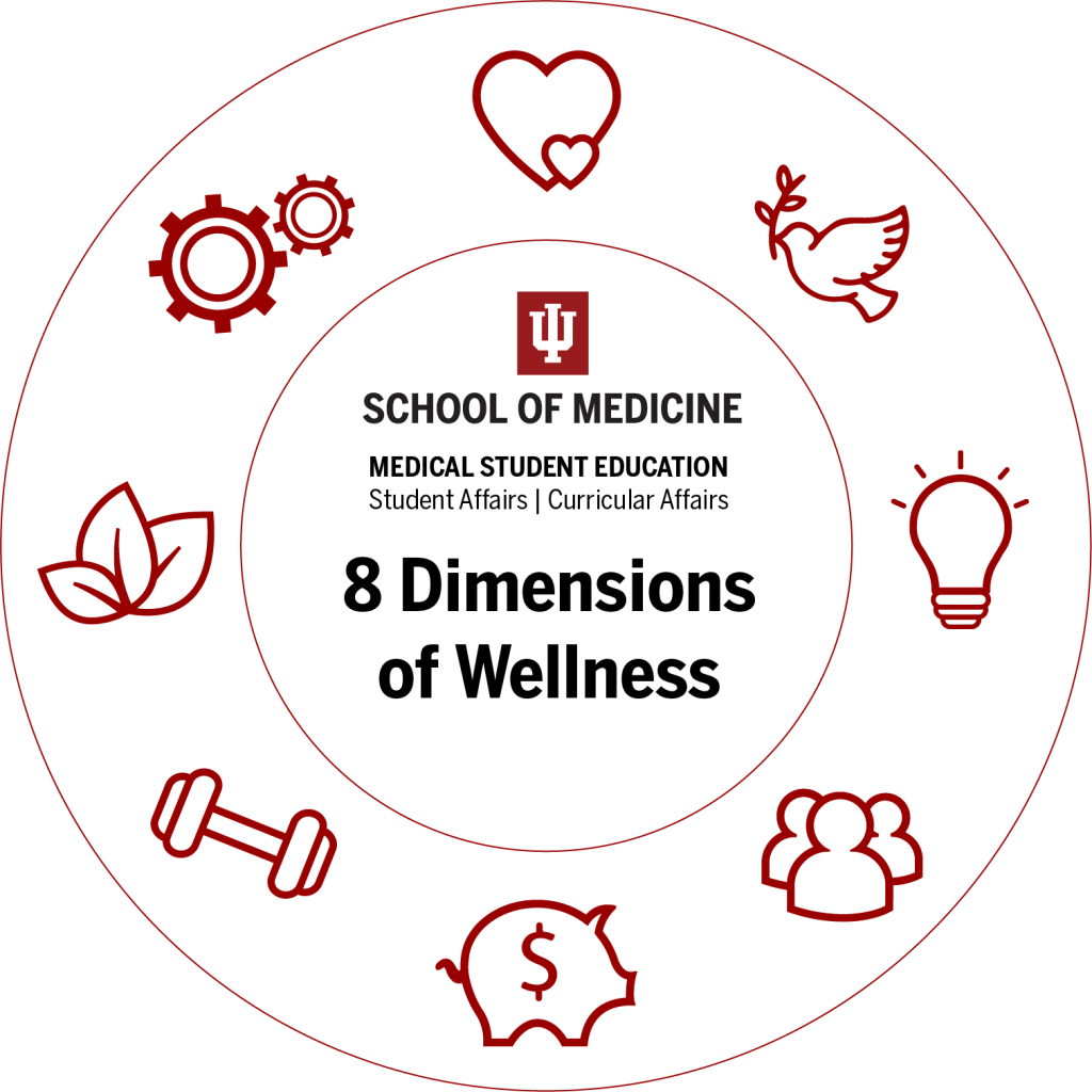 Wellness Wheel showing the eight dimensions of wellness