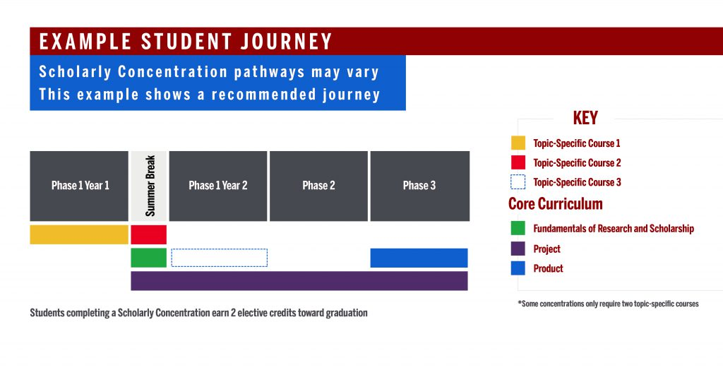 Example student completion journey diagram for Scholarly Concentrations program