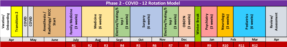Schema for Phase 2 schedule. Left to right: April: Vac/Onboarding May-June: COVID, Anesthesia/Radiology/KICC Start. July: Family Medicine 3 weeks. End of July, August, and beginning of Sept: Medicine - 6 weeks. Sept: Elective/Testing/Step 1 - 3 weeks. Oct and Nov: Surgery - 6 weeks. Nov and Dec: Elective/Testing/Step 1 - 3 weeks. Dec: OBGYN - 3 weeks. Winter Break. Jan - Psychiatry - 3 weeks. Jan and Feb- Neurology - 3 weeks. Feb and March - Pediatrics - 6 weeks. April: Review/Assessment.