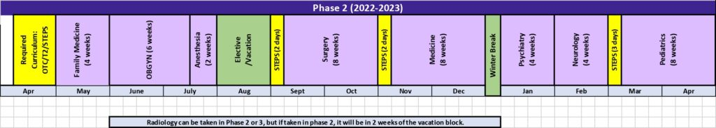 Schematics for Class of 2024. April: Required curriculum (OTC/T2/Step5), May: Family Medicine 4 weeks, June: OB/GYN 6 weeks, July: Anesthesia 2 weeks, August: Elective/Vacation, September: Step5 (2 days) and Surgery 8 weeks, October: same as Sept  (not Step5), Nov: Step5(2 days) and Medicine 8 weeks, Dec: same as Nov but winter break added at end and not Step5, Jan: Psychiatry 4 weeks, Feb: Neurology 4 weeks, March: Step5 (3 days) and Pediatrics 8 weeks. April: same as March (not Step5)